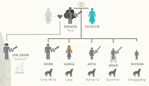 inforgrafika Hra o trony 6
