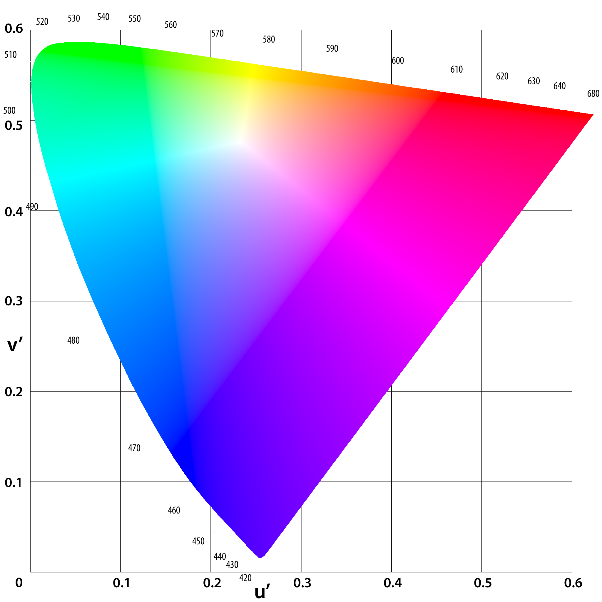 Viditeľné spektrum