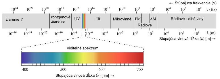 elektromagneticke spektrum