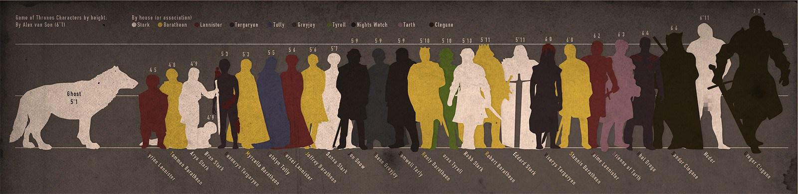 inforgrafika Hra o trony 7